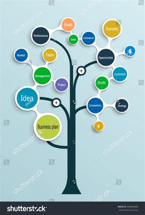 strategy tree template operations plan in a business plan writersgroup749 web