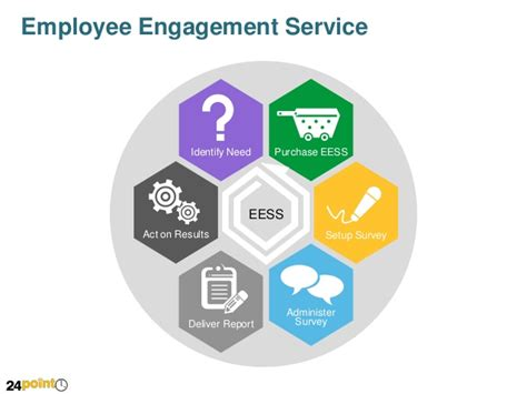 ppt templates for employee engagement employee engagement service powerpoint slide