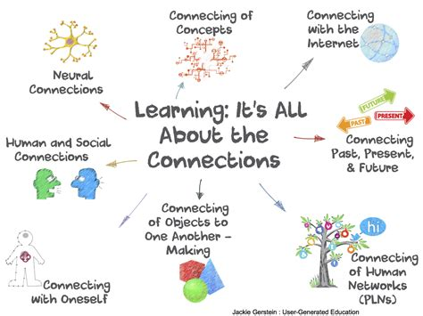 to connection learning it s all about the connections user generated