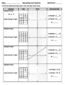 This packet shows linear functions in four formats as equations