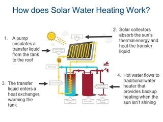 water heater rebates california pg e the future of solar water heating dwell