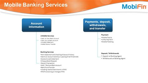 mobile banking services your gateway to mcommerce ppt