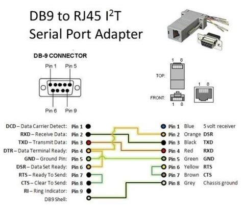 Kabel Router Rj45 To Serial Db9 9 Pin Rs232 Port Cbl Db9 By Wahacc 1 db9 f to rj45 f modular adapter toko sigma