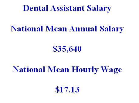 Dental Assistant Salary by Treatment Scheduling And Gantt Chart By Embedding Project Management Alike Toolsdental Txplanpro