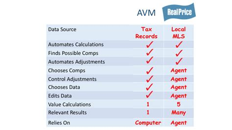 automated valuation models real estate agents and