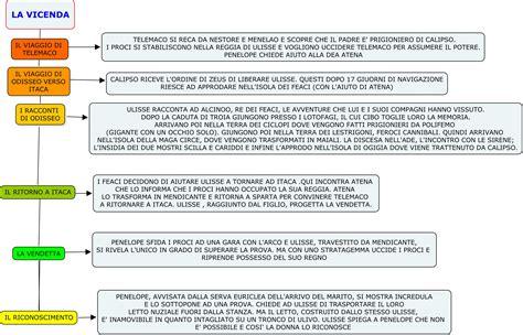 proemio odissea testo iliade testo italiano pdf optimizer pro