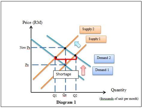 shortage diagram food shortage in bangladesh demand supply and subsidy