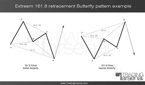 pattern butterfly trading forex harmonic trading august 2012