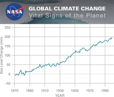 climate change vital signs of the planet study finds nasa sea level fraud update the deplorable climate