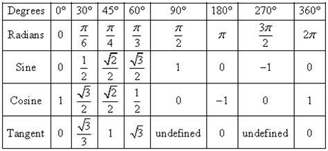 sinus cosinus tabelle trigonometrie im 220 berblick lernpfad