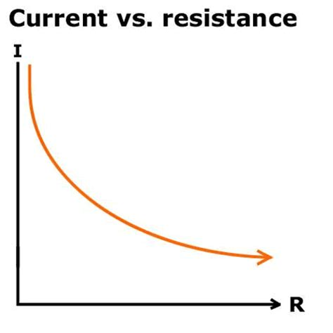 what is the relationship between resistance and resistor primary connections linking science with literacy