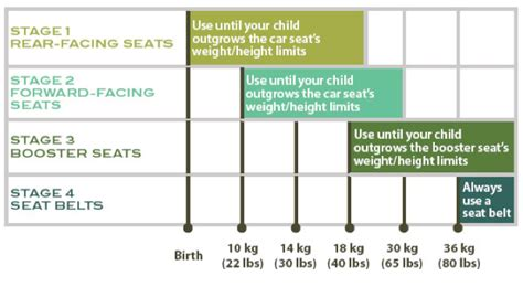 what height and weight for front seat car height images