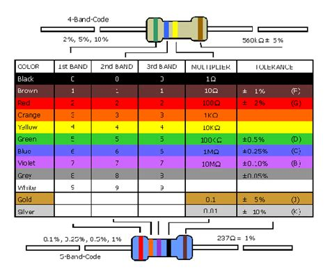 what is the color code for the resistor 100 ohm quora