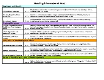 common ela lesson plan template common lesson plan template ela 8th grade by