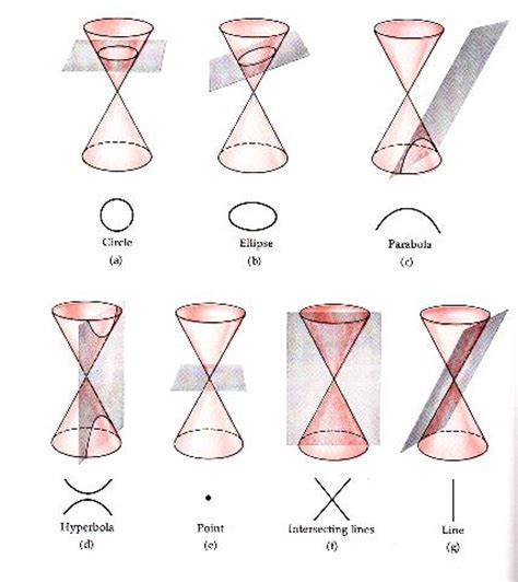 what is conic sections conic sections