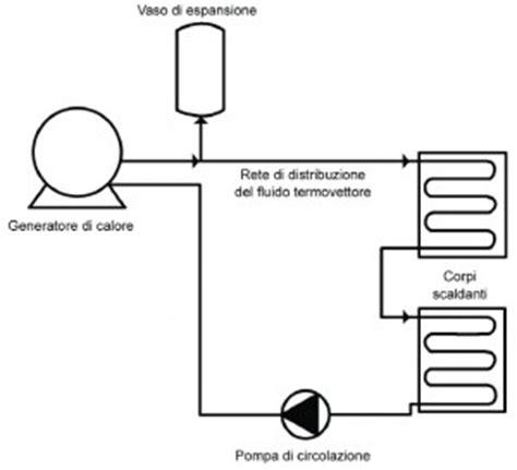 calcolo vaso espansione chiuso impianti di riscaldamento