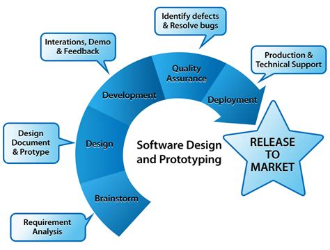 design software 7 tips on web development strategies for web developer