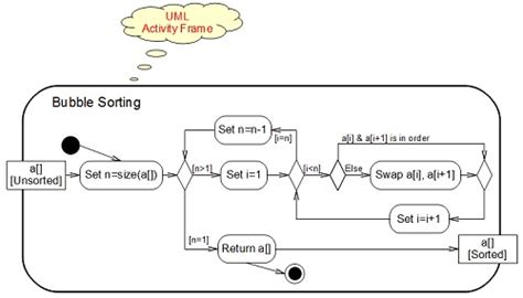 activity diagram means activity diagram frame notation and parameters