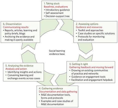 preguntas interesantes para los jovenes redes sociales herramientas de aprendizaje