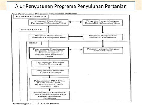 contoh program penyuluhan pertanian deptan legalsokol