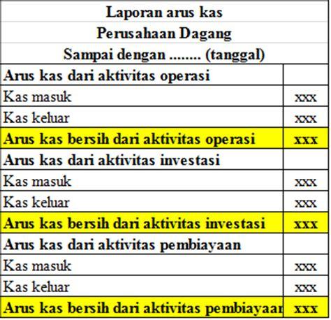 format laporan arus kas adalah contoh laporan keuangan perusahaan dagang