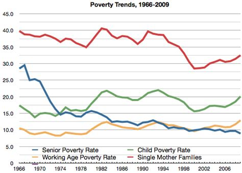 american society trends poverty uneven demographics occasional links commentary