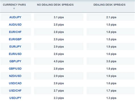 Fxcm Dealing Desk by Fxcm Introduces Dealing Desk Forex Trading To The Uk Market