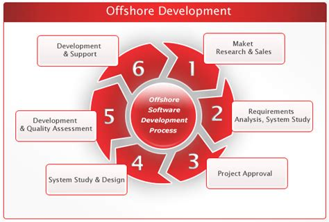 offshore bank formation encore solutions