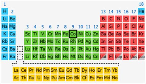 Co Periodic Table by Cobalt The Periodic Table At Knowledgedoor