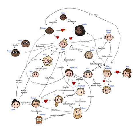 relationship diagram maker niels relationship chart niels