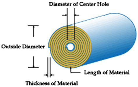How To Calculate Dimensions From Square Feet calculator for rolled length of roll of material