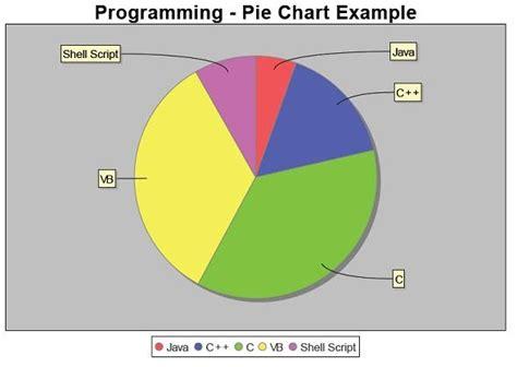 tutorial excel pie chart insert pie chart pdf itext exle jfreechart java