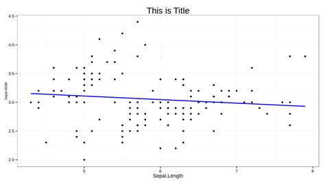 ggplot2 theme bw font size r how to change font size of plot title when the title