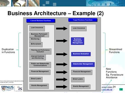 it architecture exles it portfolio management using enterprise architecture and