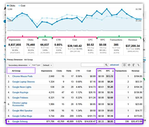 pattern search analysis report google analytics custom reports paid search caigns