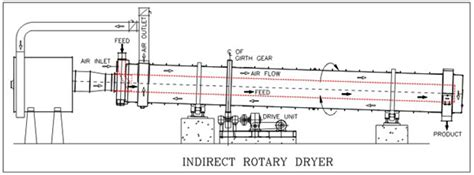 mechanical design adalah dryers mojj