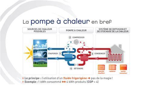 Fonctionnement Pompe à Chaleur 4330 by Fonctionnement