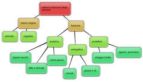 principi nutritivi degli alimenti e docente 187 mappe concettuali