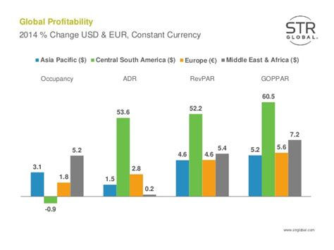 gross operating profit per available room 2014 hotel profitability review