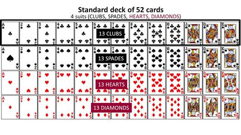 Standard Deck Of Cards by Probability 03 Intro To Standard Deck Of Cards