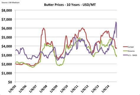 price us why are us butter prices dropping like a rock after