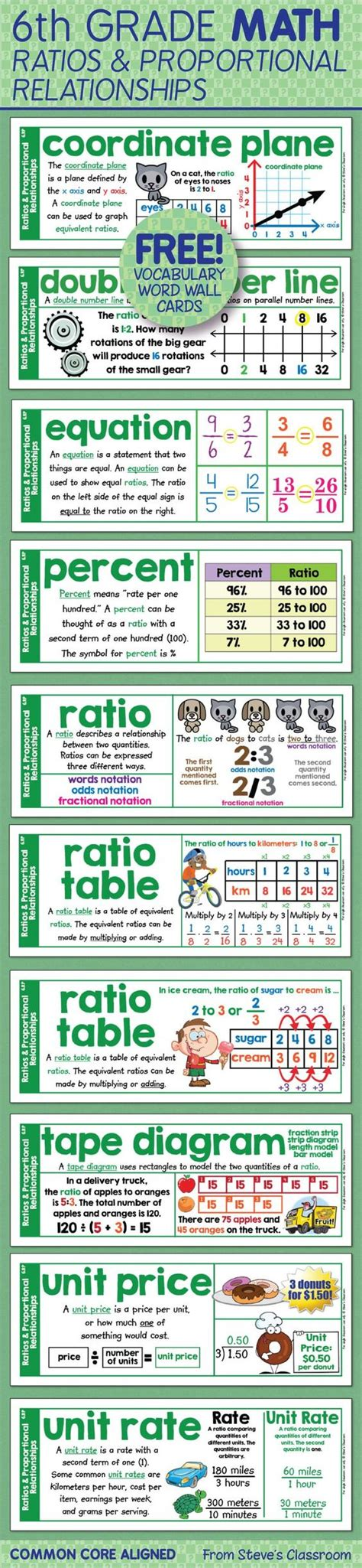 wall cards free word wall cards for sixth grade math ratios and