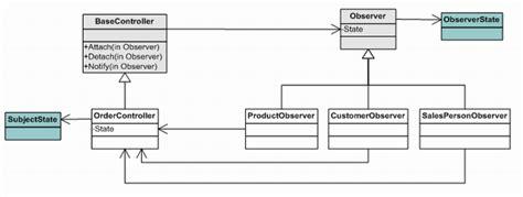 visitor pattern vs observer 100 observer design pattern class diagram visitor