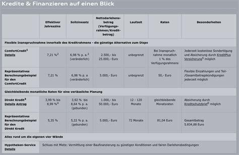 Audi Bank Konditionen by Audi Bank Finanzierung Zinssatz Sondertilgung Und Co