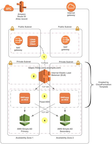 How To Configure An Ldaps Endpoint For Simple Ad Aws Security Blog Elb Cloudformation Template
