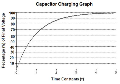 how many time constants to charge a capacitor capacitor charging graph