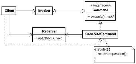 Command Pattern Là Gì | command 模式