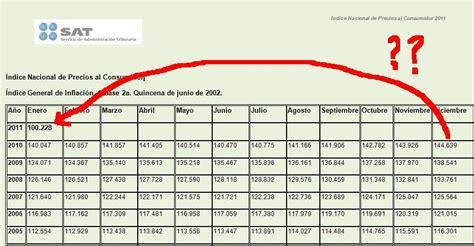 inpc 2011 al 2015 en arrendamiento inpc el conta punto com