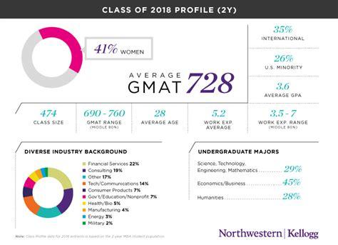 Northwestern Executive Mba Class Profile by Kellogg School Of Management Northwestern