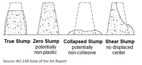 Slump Test slump test of concrete cone test procedure workability of concrete